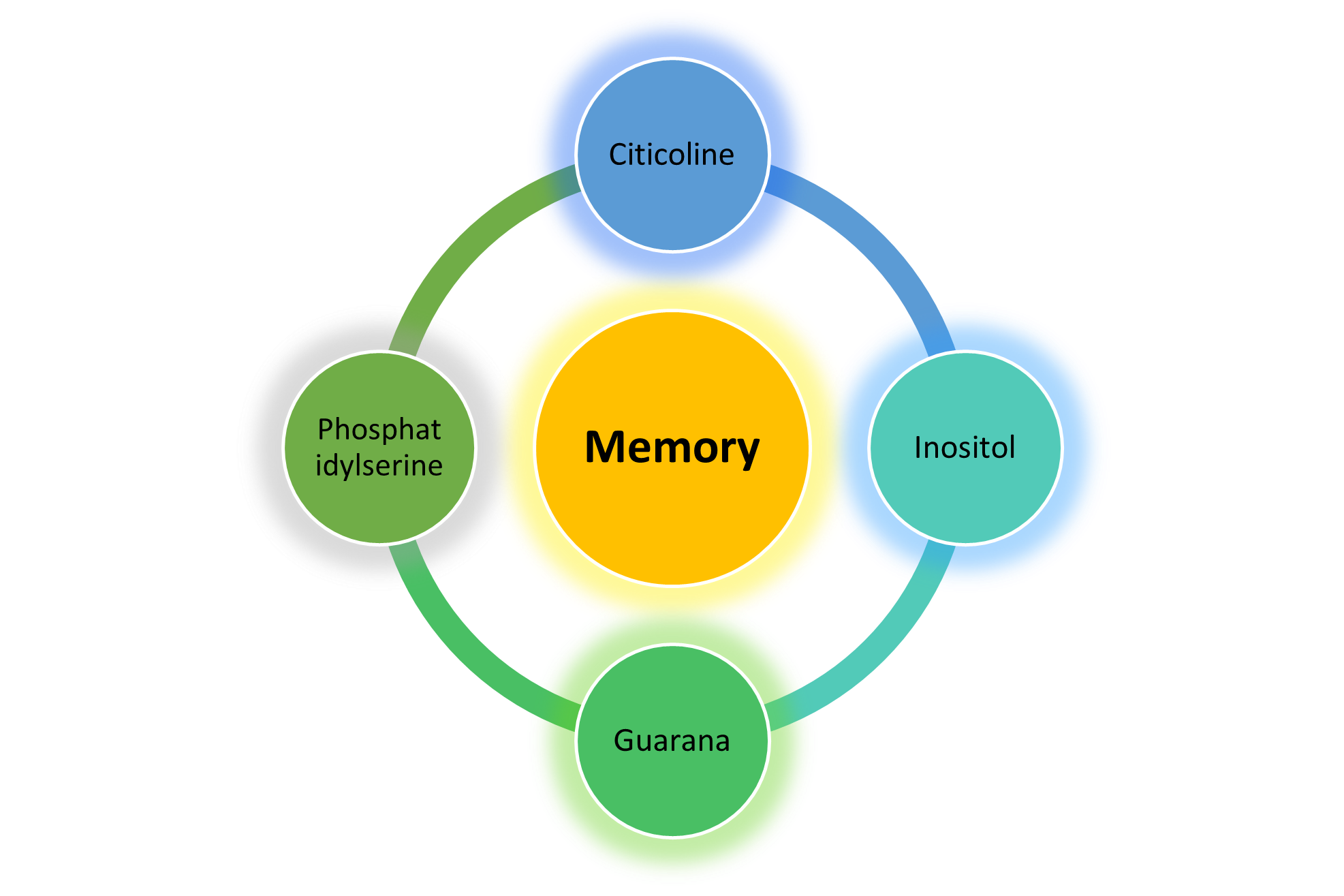 I Am Focused as a Memory Booster